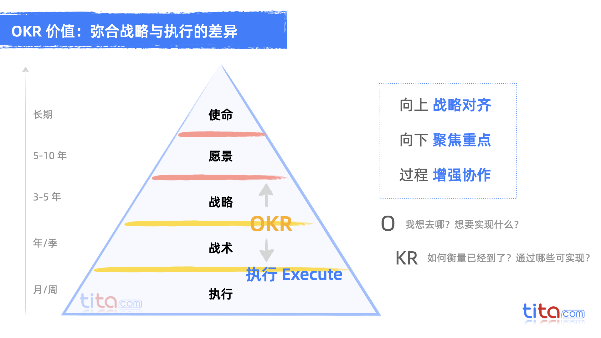 OKR 和项目管理之间的紧张关系