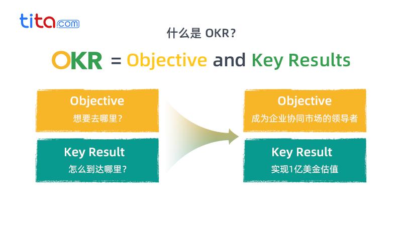 什么样的OKR例会才真正有效