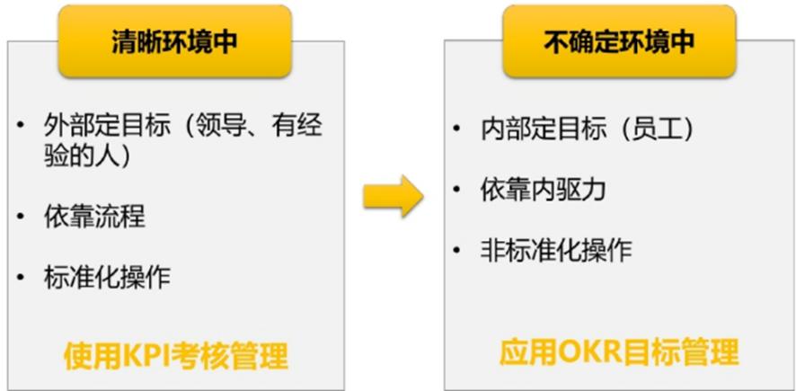 助推敏捷转型的绩效管理OKR,怎么样才真的OK啊?