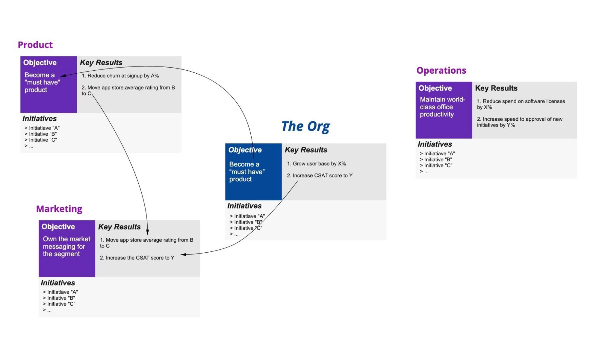 OKR 是网络,而不是层次结构 --  它们不是级联,而是整合