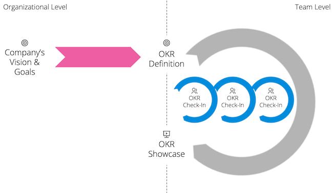 使用 OKR 方法持续改进的最佳方式